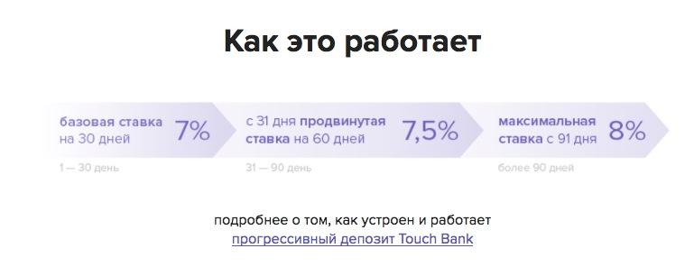 Touch Bank как работает вклад